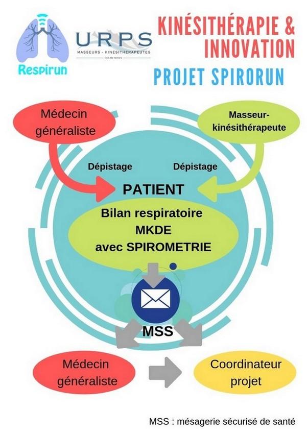 Spirorun dépistage BPCO ile Réunion